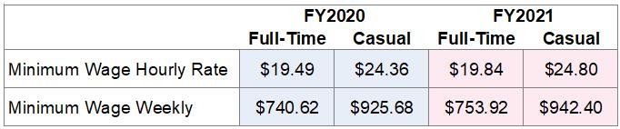 Minimum Wage Pay Rates