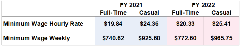Wages Increase FY 2022
